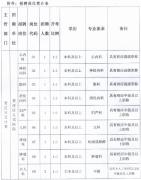 2017年下半年江苏贾汪区人民医院招聘专业技术人员公告
